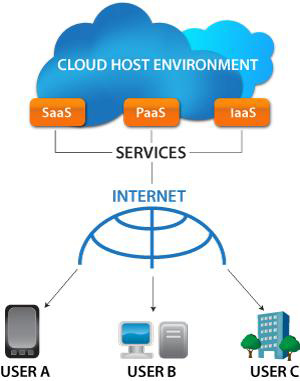 N-axis software technologies>> cloud computing practices followed.