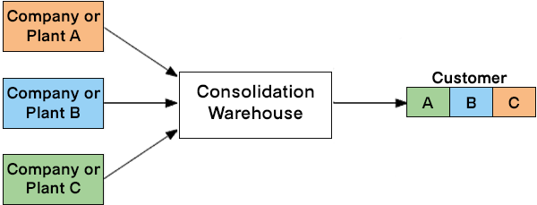 consolidation-warehouse
