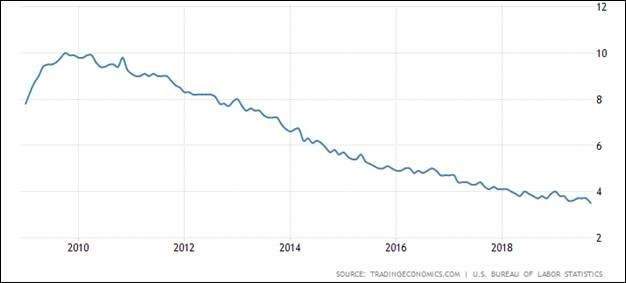 employment_trends_graph