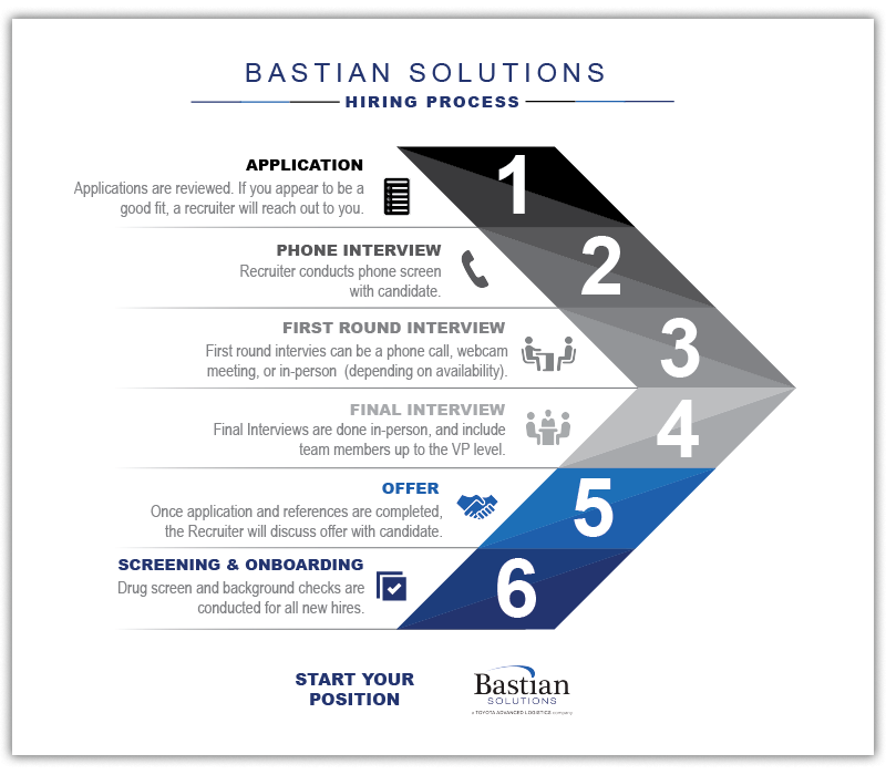 Hiring_infographic_next_steps_Bastian_solutions_shadow_2