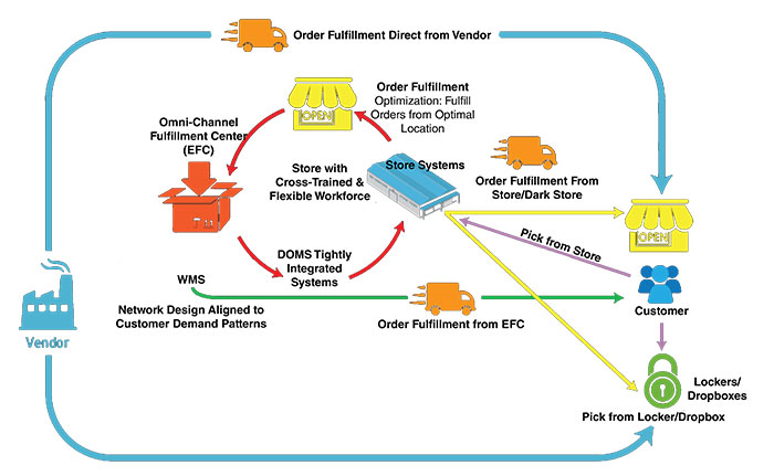 Last mile delivery graphic