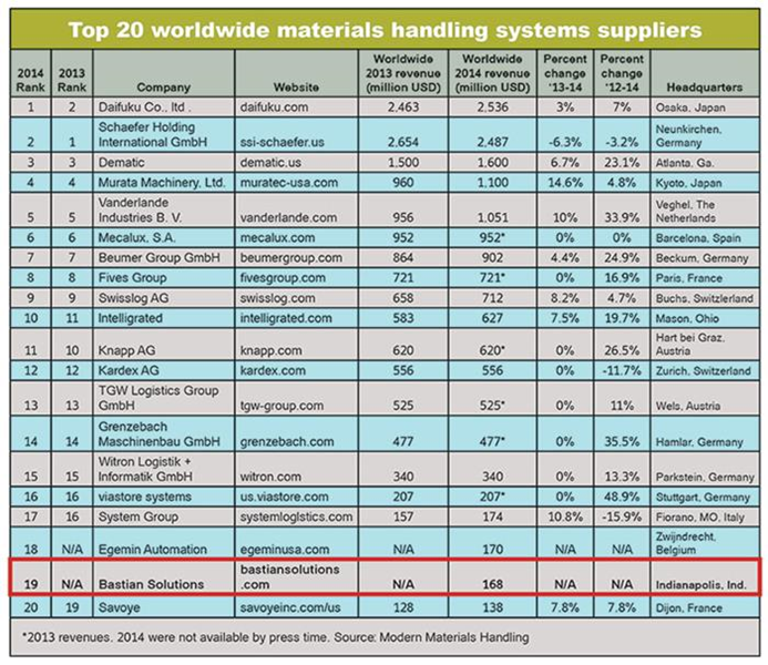 mmh-top-20-systems-suppliers-2015