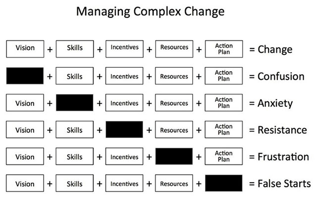 Complex Change Management and Material Handling Automation