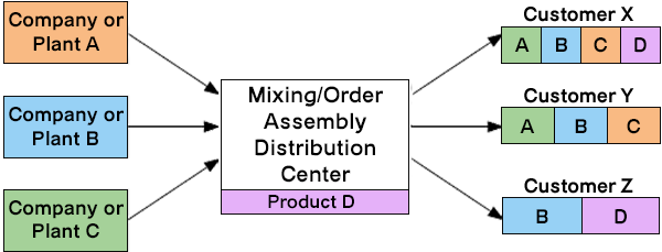 mixing-order-assembly-distribution-center