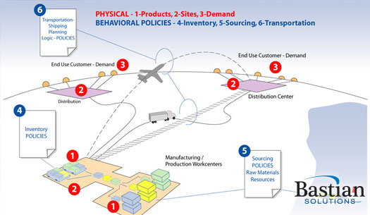Optimize Your Operations with Supply Chain Network Design
