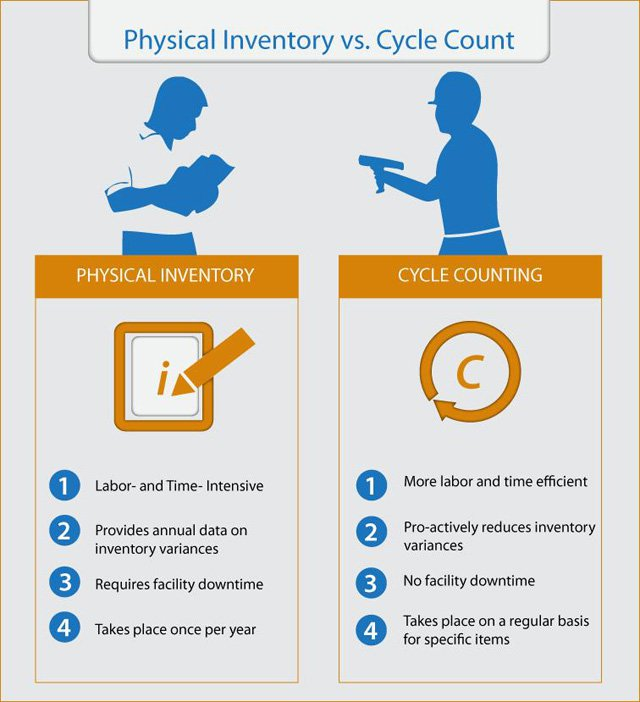 why cycle counting beats physical inventories