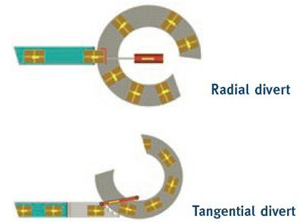 Diagram of Radial and Tangential Diverts
