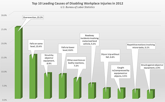 Workplace injuries graph