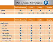 picking-technologies-compared