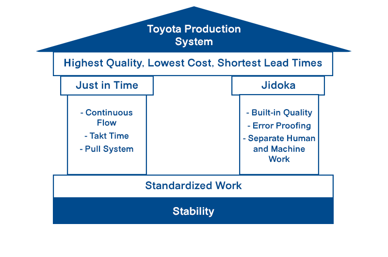 Toyota_production_system_house_lean_manufacturing